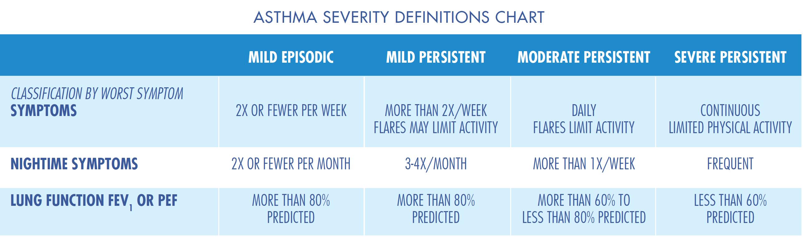 Your Asthma Symptoms   Dakota Allergy & Asthma